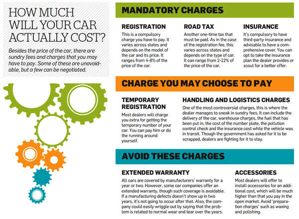 How much will your car actually cost