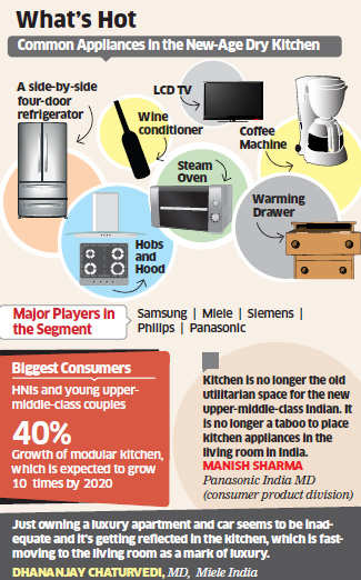 Premium kitchen appliances become a new mark of luxury