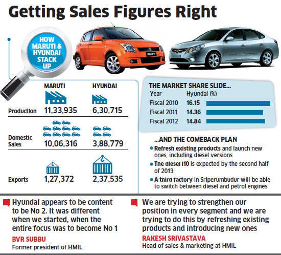 Hyundai shifts focus on diesel cars to fuel growth