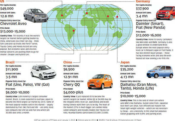 Small cars occupy close to 70% of the market and are the entry-level cars for most Indians