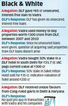 DLF-Vadra Controversy