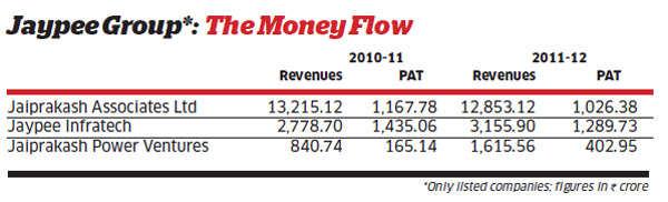Despite Formula One, Jaypee's balance sheet remains a big challenge