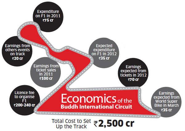 Economics of Buddha International Circuit