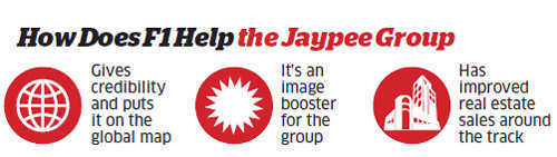 How does F1 help the Jaypee Group