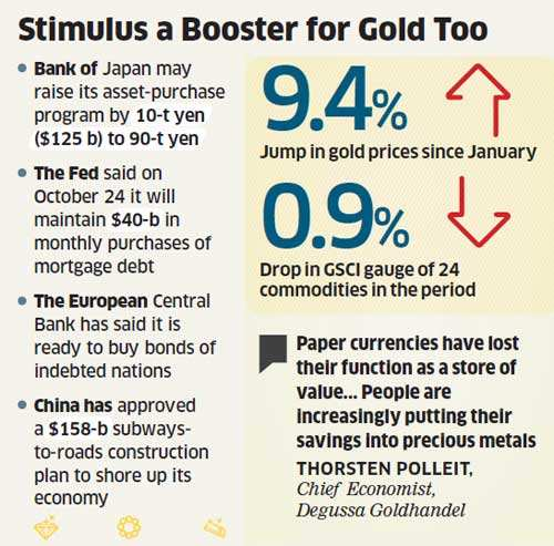 Gold traders bullish as as investors' bullion holdings rose to a record