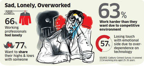 Overwork taking emotional toll on corporate India executives