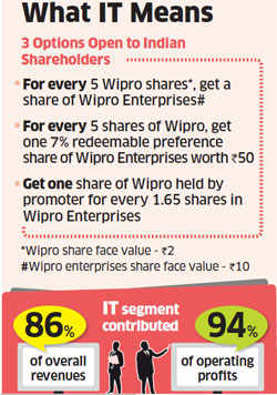 Wipro's non-IT biz now a separate unit, may help Azim Premji comply with 75% holding norm