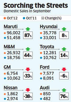 Car sales in October soared on back of the Big Three - Maruti Suzuki, M&M and Hyundai; Tata Motors slips