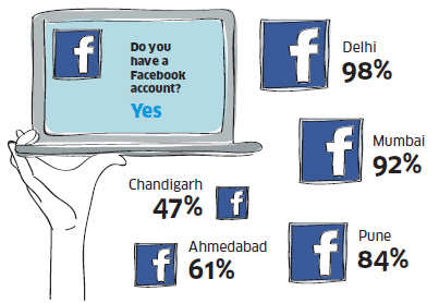 Do you think communication with friends over Facebook and chatting is as good as face-to-face interaction?