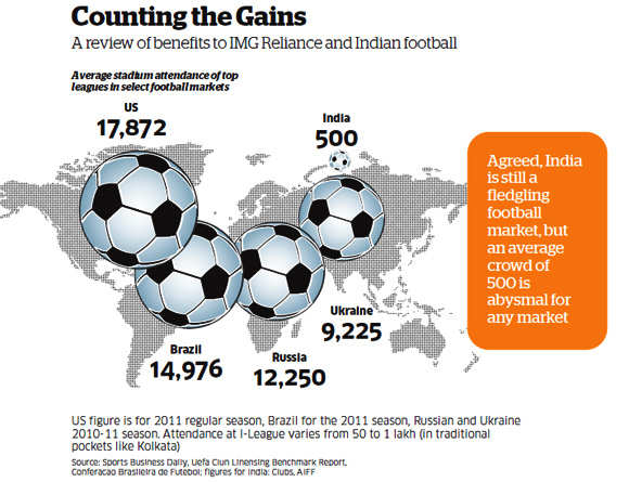 I-League struggling to woo sponsors; IMG Reliance facing difficulties in  promoting football