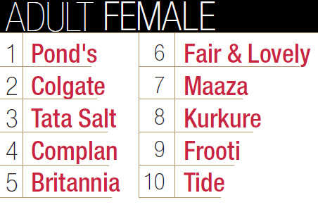 Top 10 brands of adult females