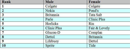 Top 10 brands preferred by gender