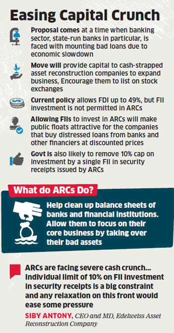 FIIs may soon get to invest in asset reconstruction companies