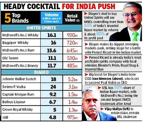 Will United Spirits-Diageo deal be Vijay Mallya's final waltz?