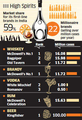 Diageo-United Spirits deal to change the domestic liquor industry dynamics for better