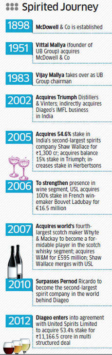 Vijay Mallya's failure in other ventures outside liquor business still a big puzzle
