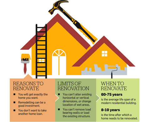 Why and when you should renovate your house