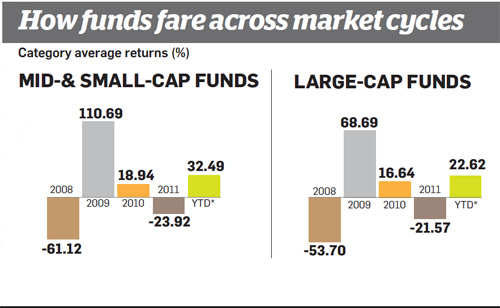 How mutual funds fare across market cycles