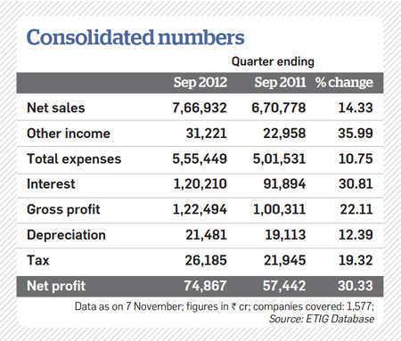Consolidated Q2 numbers