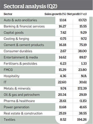 Sectoral analysis of q2 numbers