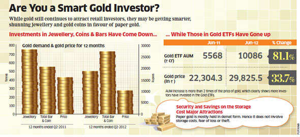 Why paper gold is smart way of investing