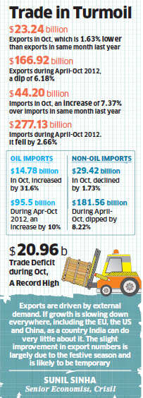 Exports fall sixth month in a row in October; trade deficit at 12 month high