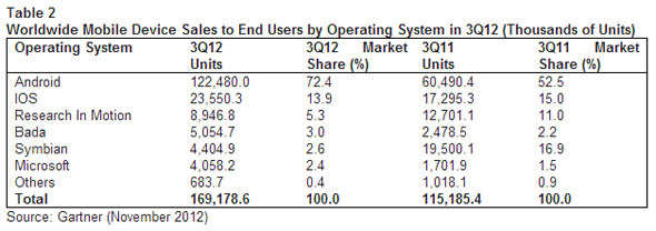 Global mobile phones sales declined 3 per cent in third quarter 2012