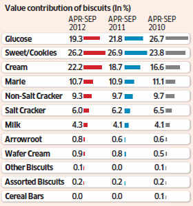 Glucose runs out of energy, falls behind cookies and cream biscuits in India