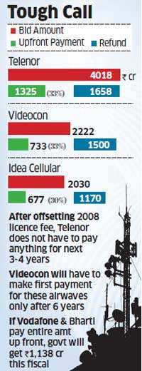 2G auction: Top three bidders won't pay a rupee for next 3 years