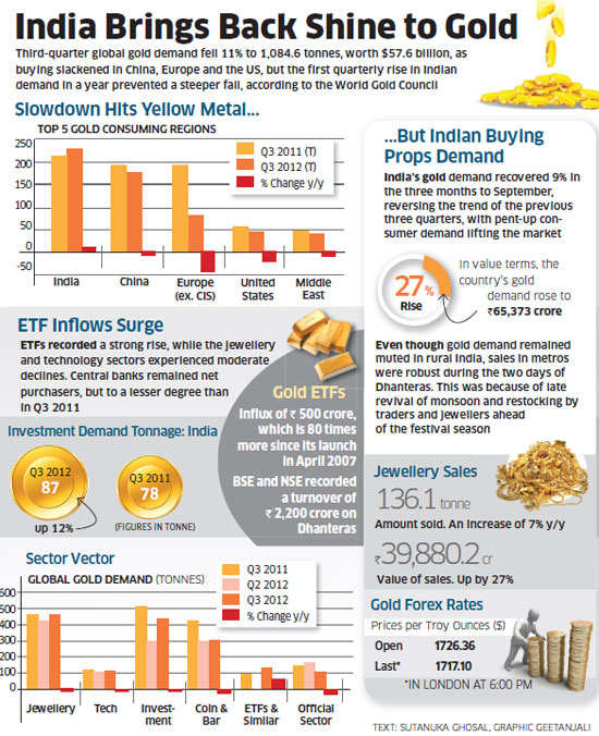 Global gold demand may fall but India sees uptick