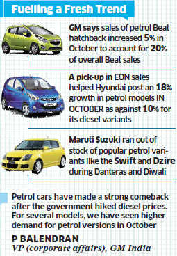 Diesel price hike, new launches help petrol cars regain lost ground
