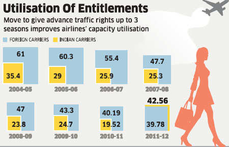 Indian airlines are set to witness over 42% utilisation of seats allowed for overseas destinations, government data shows, surpassing for the first time in eight years the capacity used by foreign carriers flying into the country.