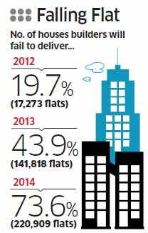 Nearly half of the 323,000 homes to be delivered in 2013 are lagging behind construction schedule, with a third not ready for a housewarming before 2014.