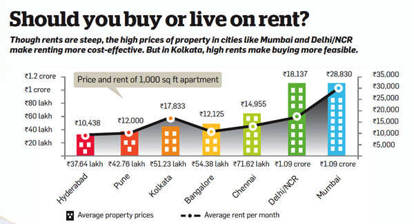 Should you buy or live on rent?