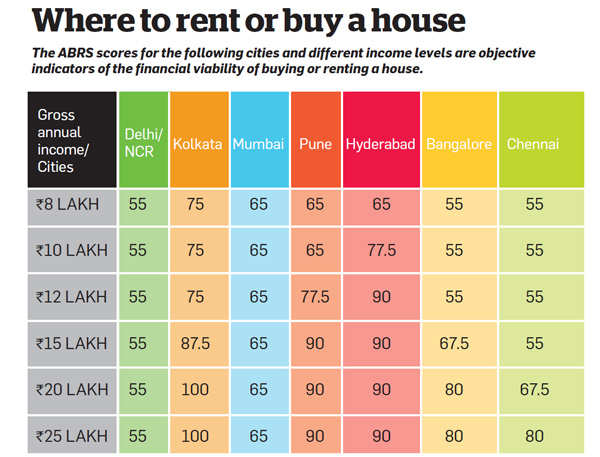 ABRS score: Where to rent or buy a house