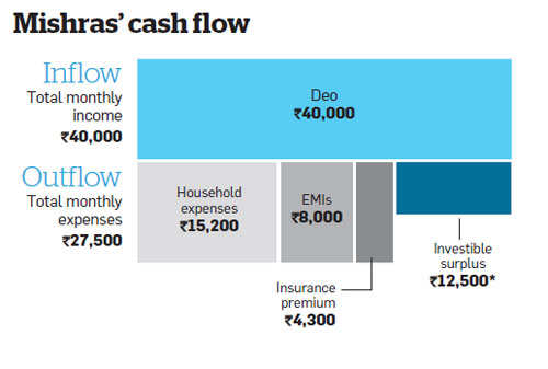 Mishras need to realign their portfolio, with focus on equity, to meet their financial goals