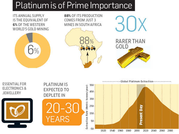 Platinum is of prime importance
