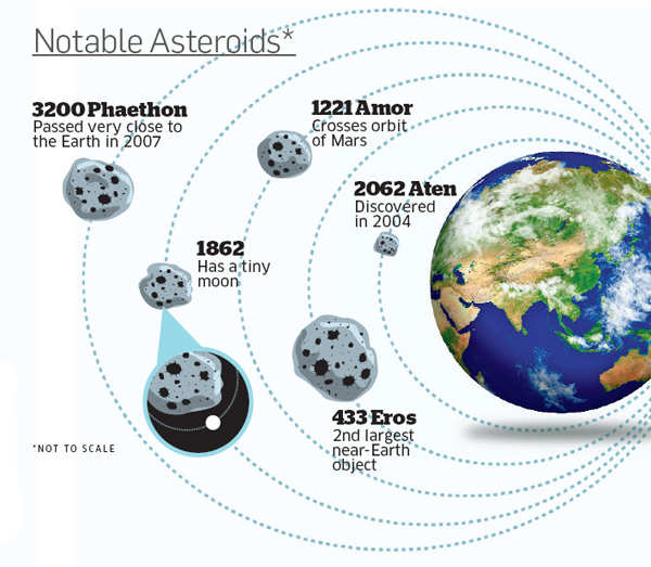 Notable asteroids