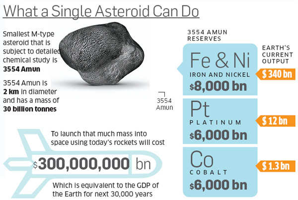 What a single asteroid can do