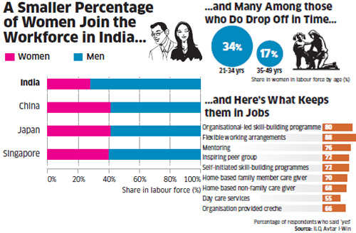 How crèches in IBM, Ernst & Young, HUL and others are helping women put career on par with family