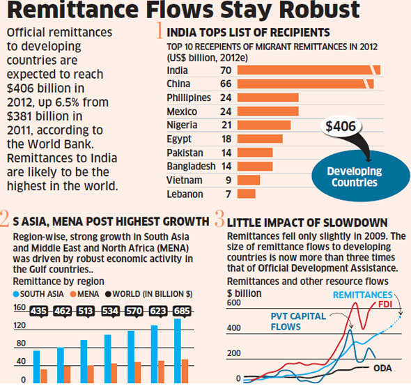 India may be top recipient of remittances in 2012, says World Bank