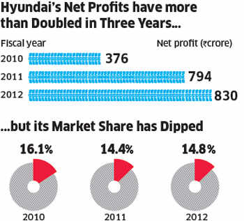 Car wars: Is Hyundai making profit at the cost of growth?