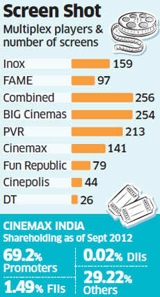 PVR to buy Cinemax, set to become India's largest multiplex operator