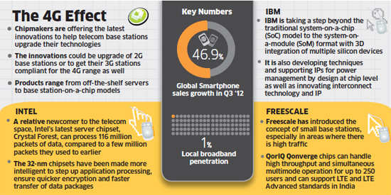 telecom sector looking to 4G upgradation: Semiconductor companies come up with innovative, low-cost technology
