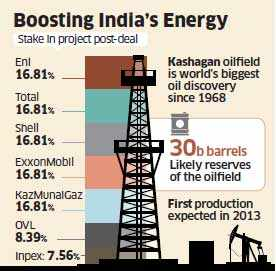 ONGC Videsh Ltd to buy ConocoPhillips' Kazakh oilfield stake for $5 bn