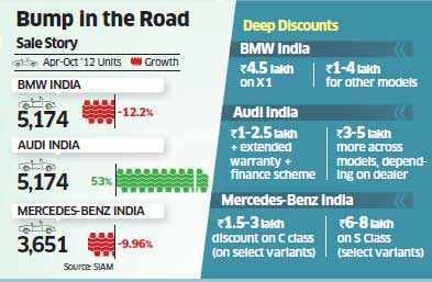 BMW, Audi, Mercedes-Benz offer discounts of Rs 10 lakh on some models