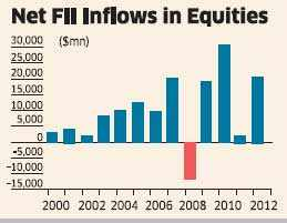 Record Dollar inflows not good enough to stem Rupee fall