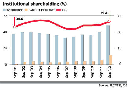 Infosys Institutional shareholding