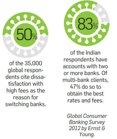 Global consumer banking survey 2012