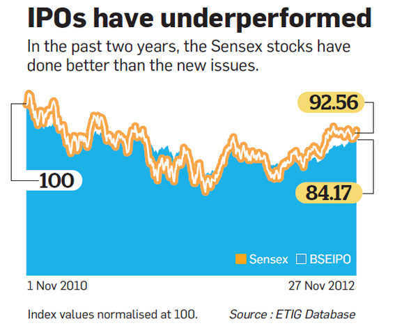 IPOs have underperformed